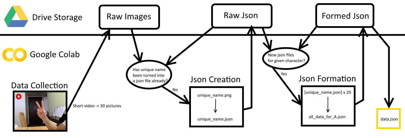 A diagram which summarizes all the folders and scripts used in the project