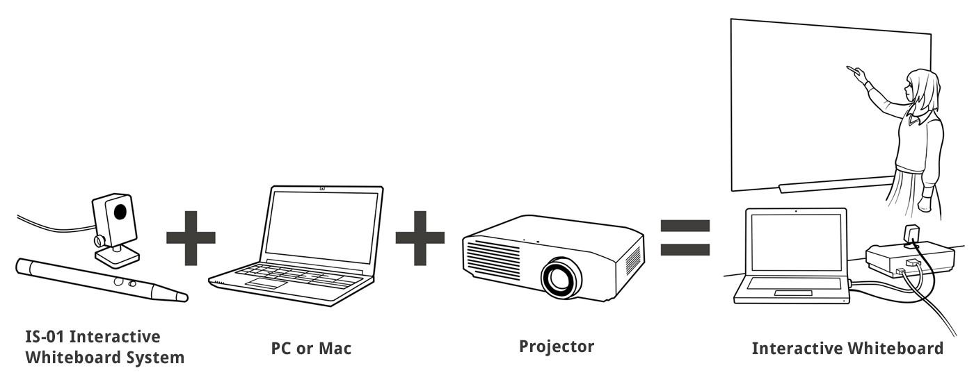 IS-01 requires both a projector and a computer/laptop for the complete setup.