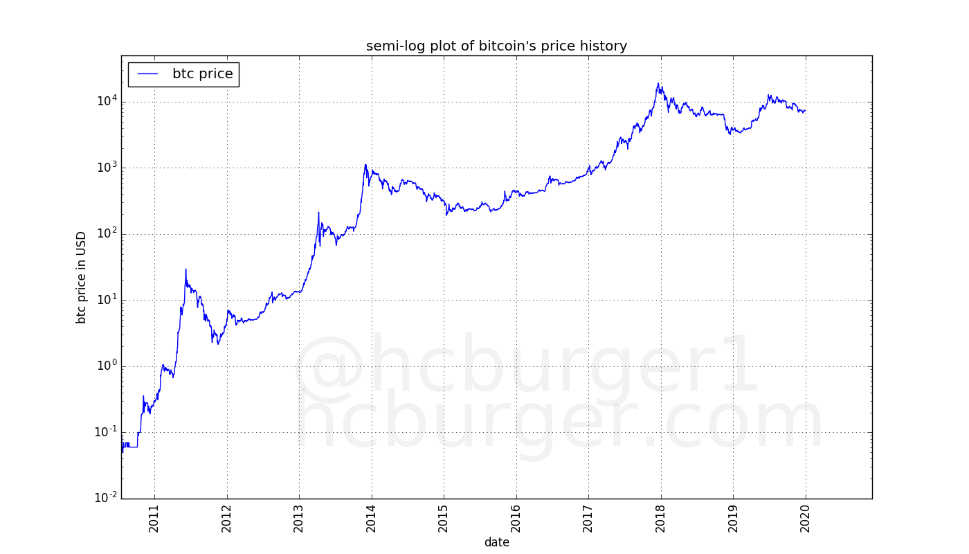 Bitcoin's price history in a semi-log plot