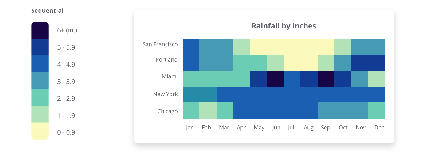 A heat map of rainfall in different cities throughout the year uses a sequential palette. Palette represents inches of rain.