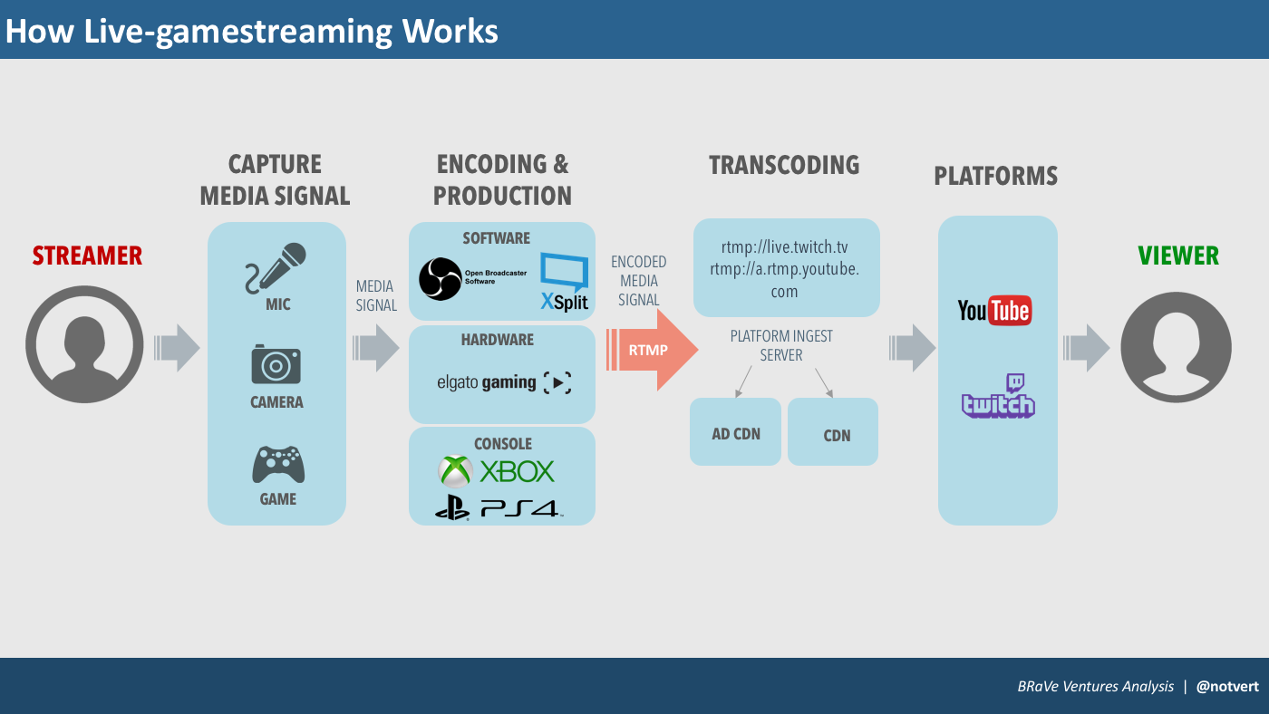 Opportunities in Live-gamestreaming - The Nexus