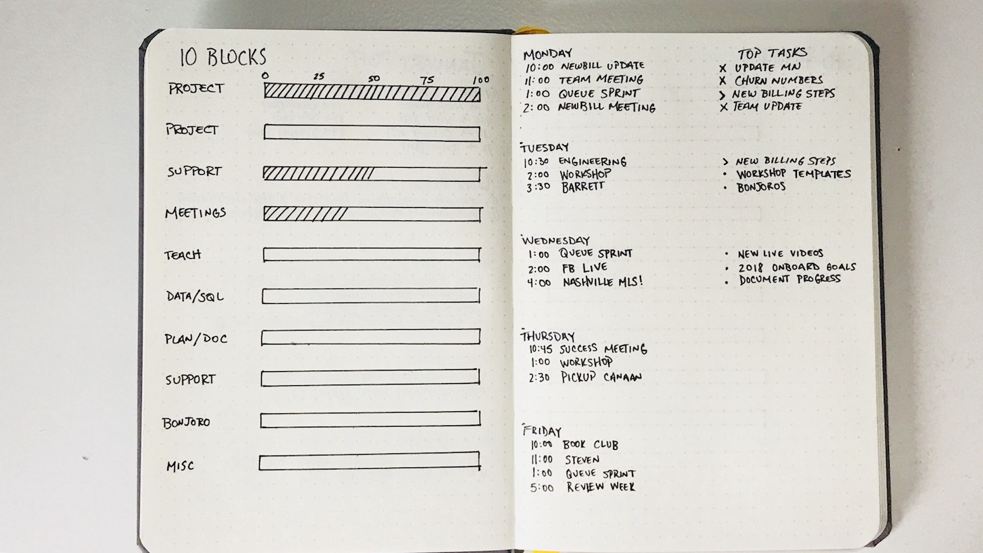 A Tactical List of How to Plan Your Days, Weeks, & Projects