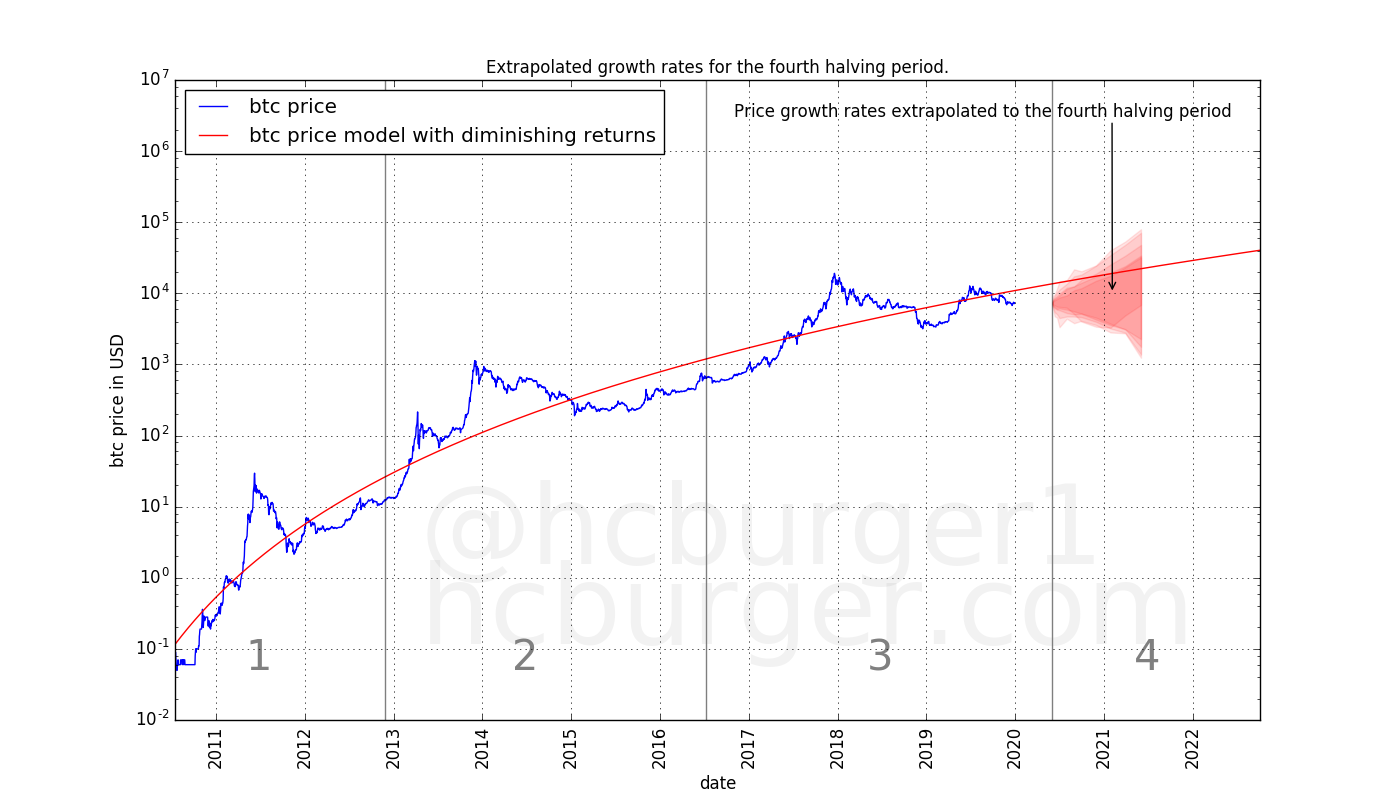 A scenario for future price movements using extrapolated short-term growth rates.