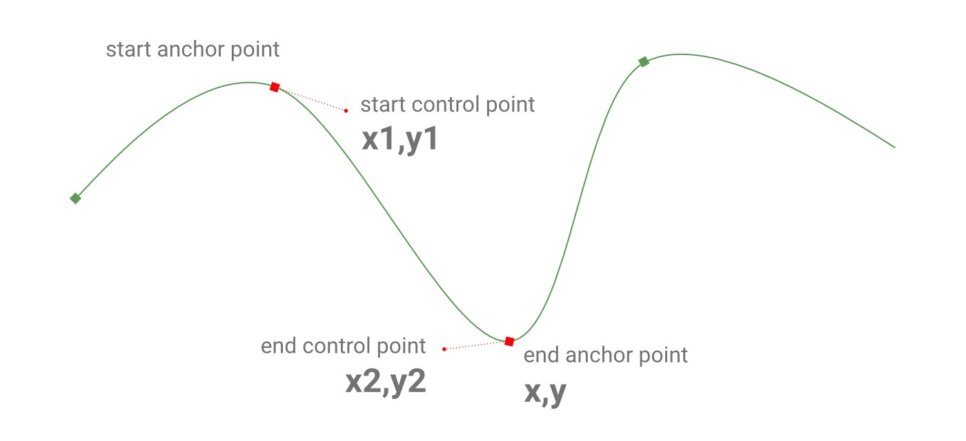 Smooth a Svg path with cubic bezier curves - François Romain