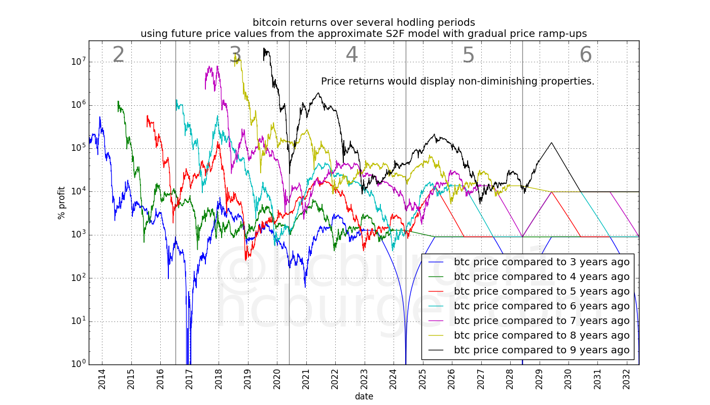 Returns suggested by the S2F model. Historically returns have been diminishing. S2F predicts non-diminishing returns.