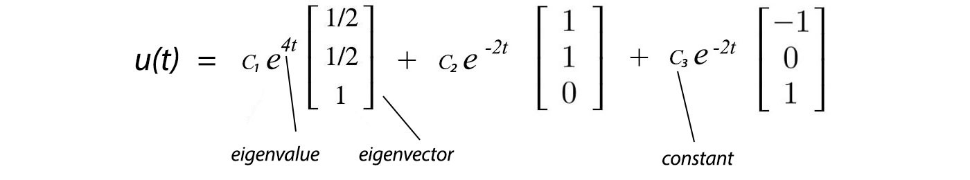 Machine Learning & Linear Algebra — Eigenvalue and eigenvector