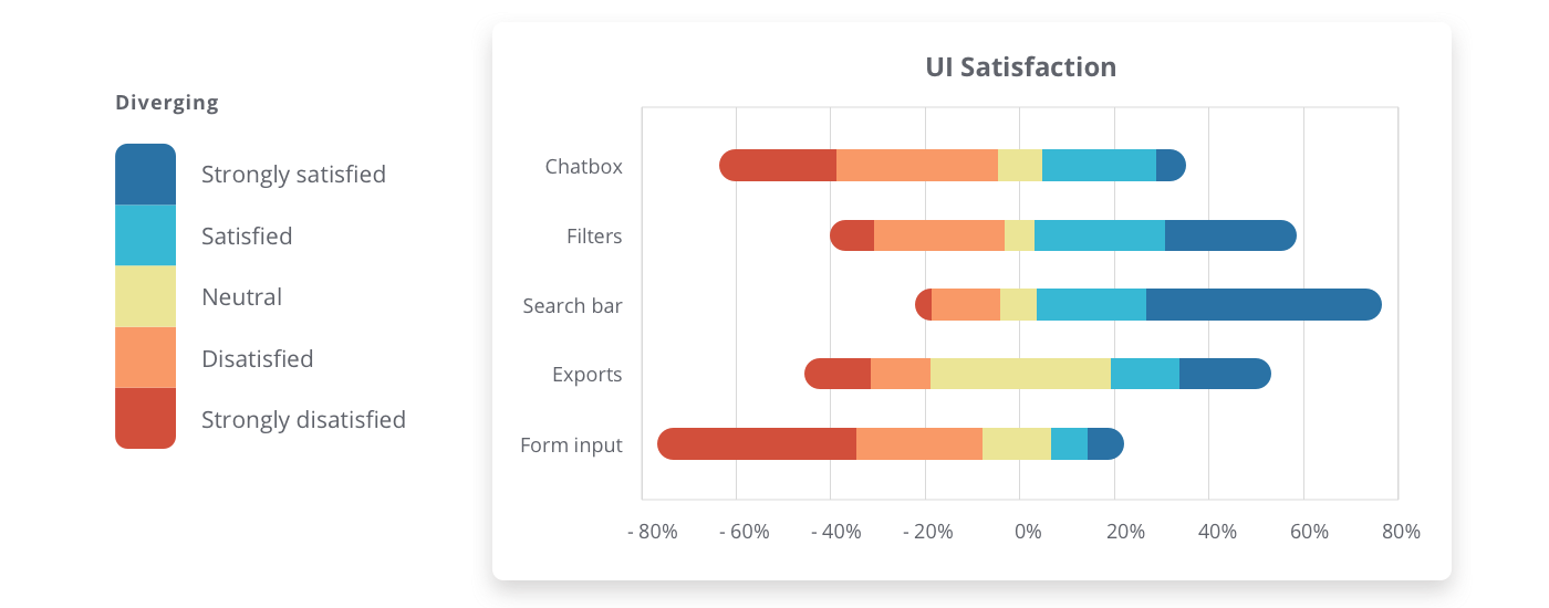 A stacked bar chart shows user satisfaction for different UI elements using a diverging palette.