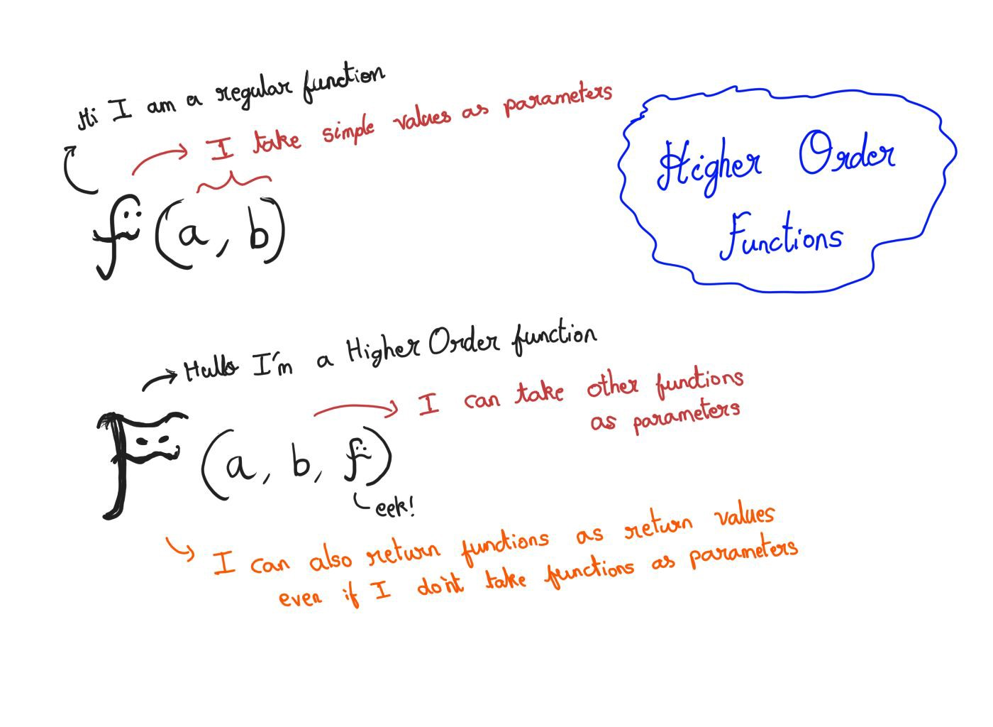 A normal function and a higher order function
