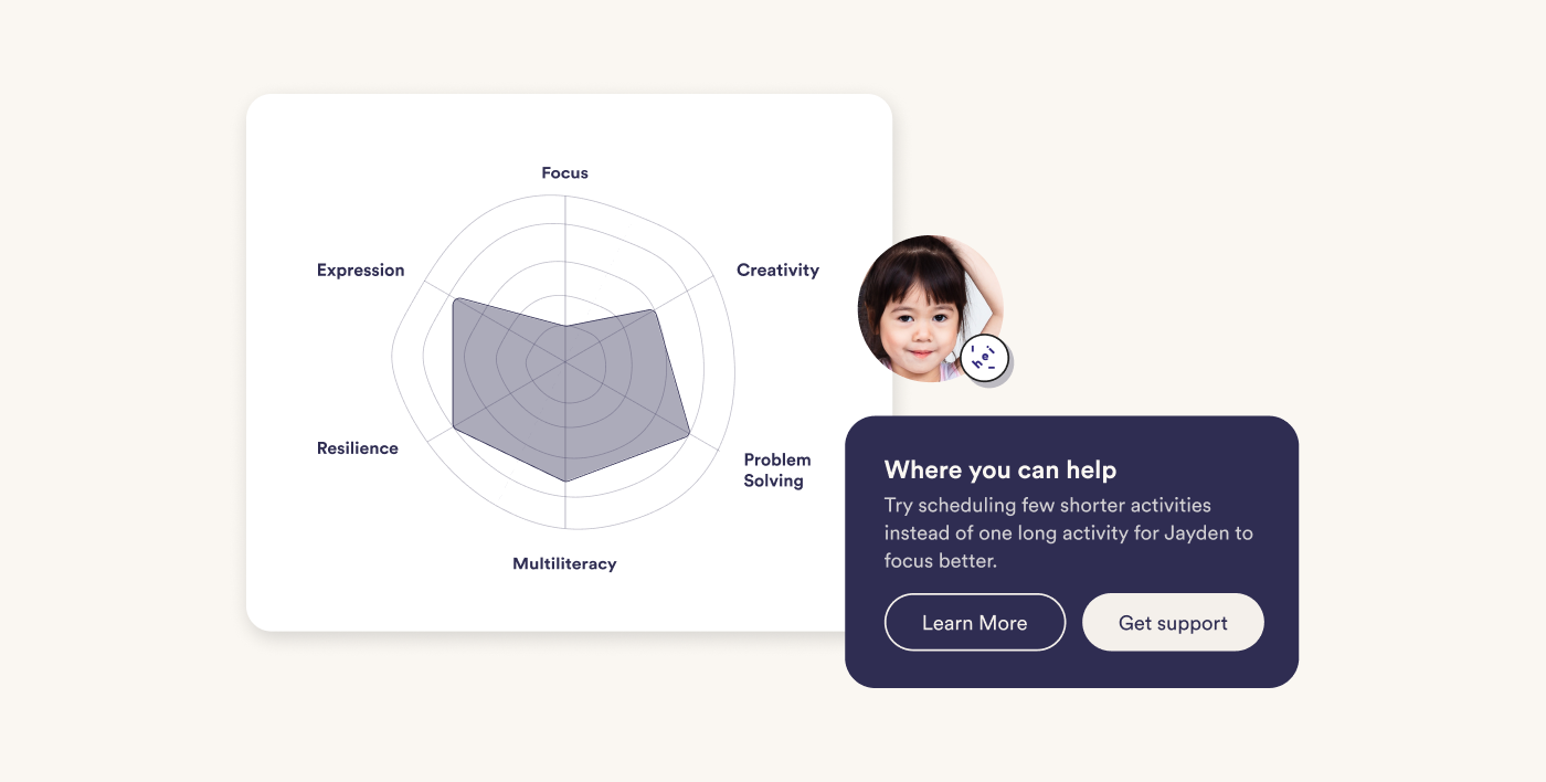 """Radar chart displaying children's learning and development progress, with key focuses on """"Focus, Creativity, Problem Solving, Multiliteracy, Resilience, and Expression"""" and a tip prompt on how parents """"can help by scheduling shorter activities"""""""