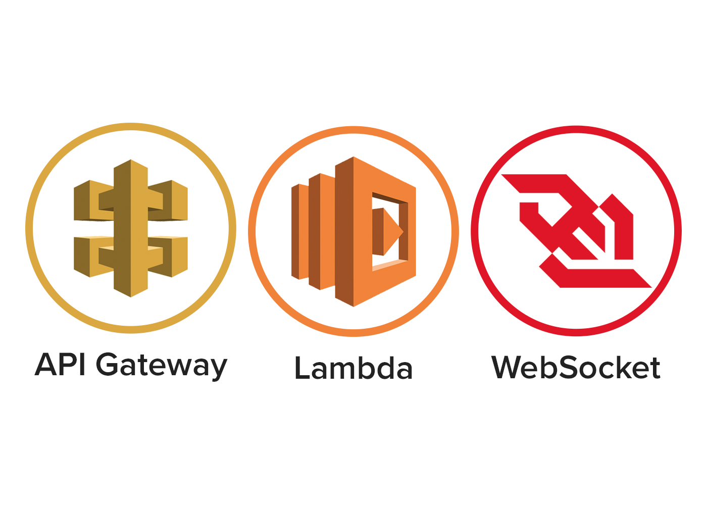 Getting Started with the AWS Websockets API - Better