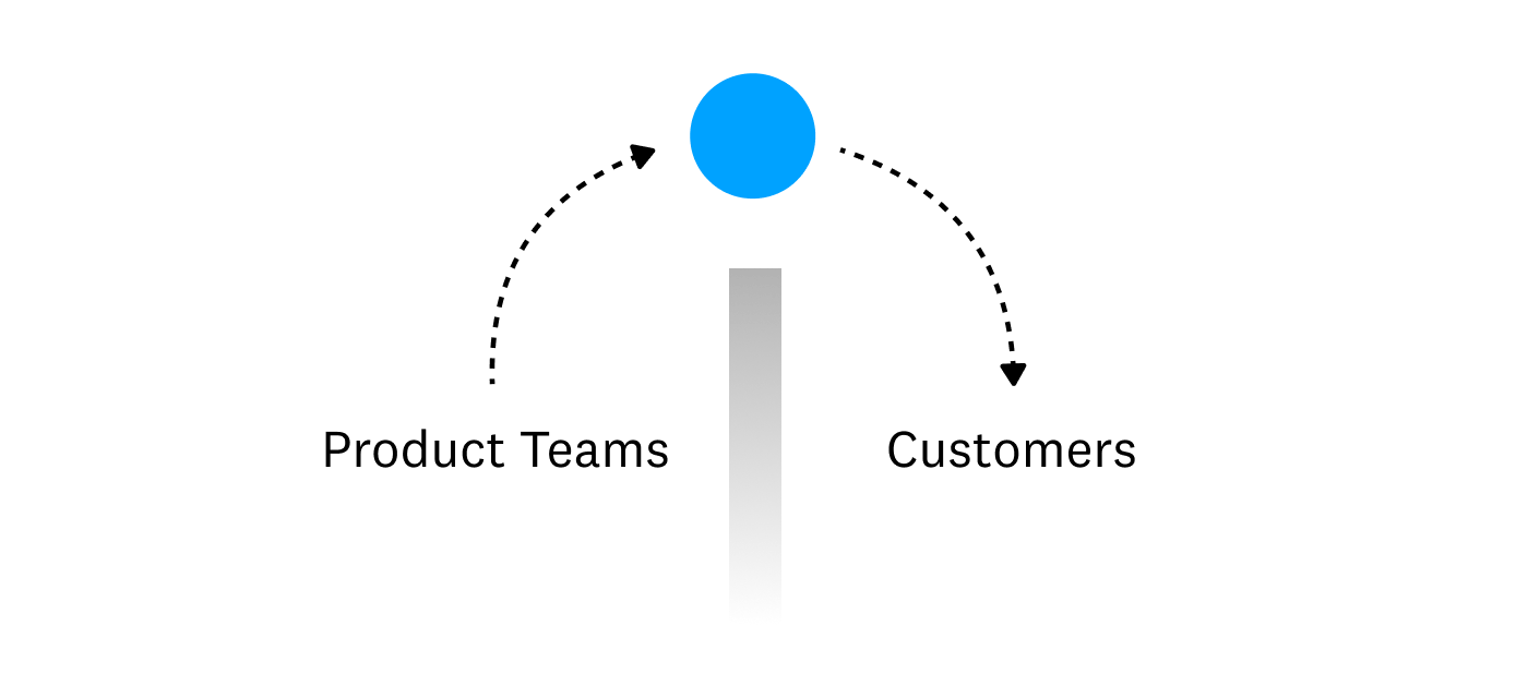 "A diagram depicting a ball being thrown over a wall from ""Product Teams"" to ""Customers"""