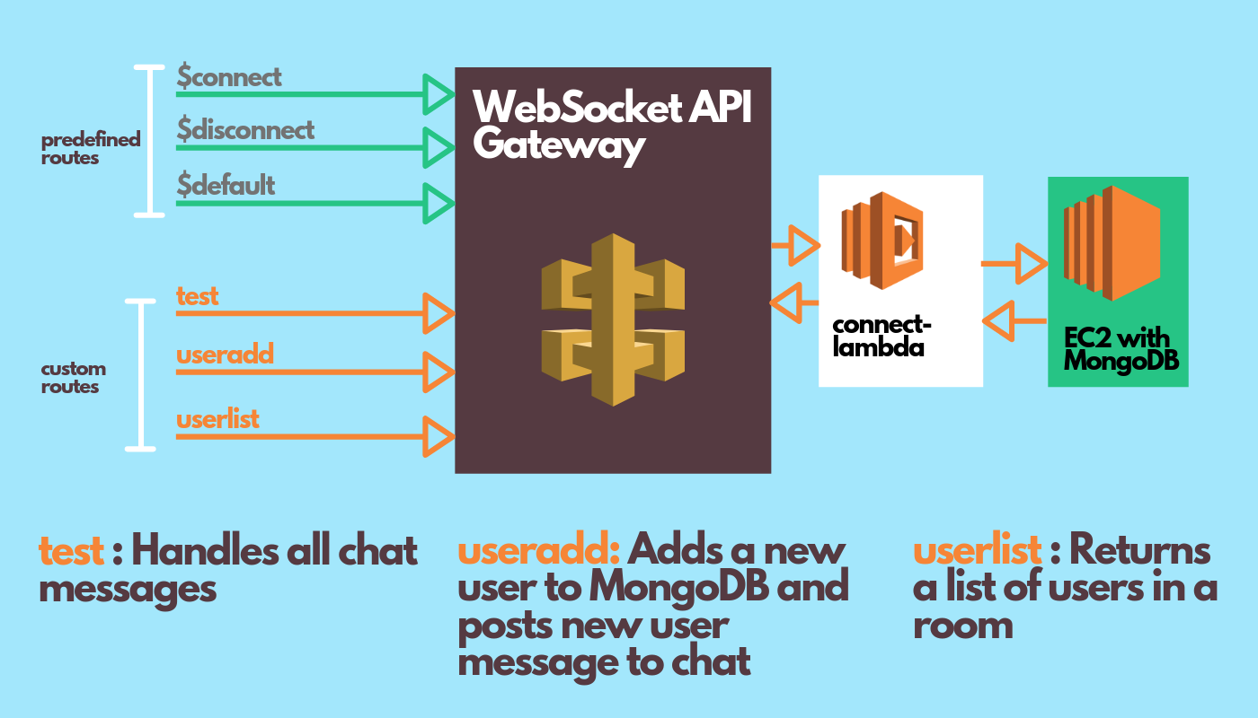 React Chat app with Amazon WebSocket API Gateway and AWS