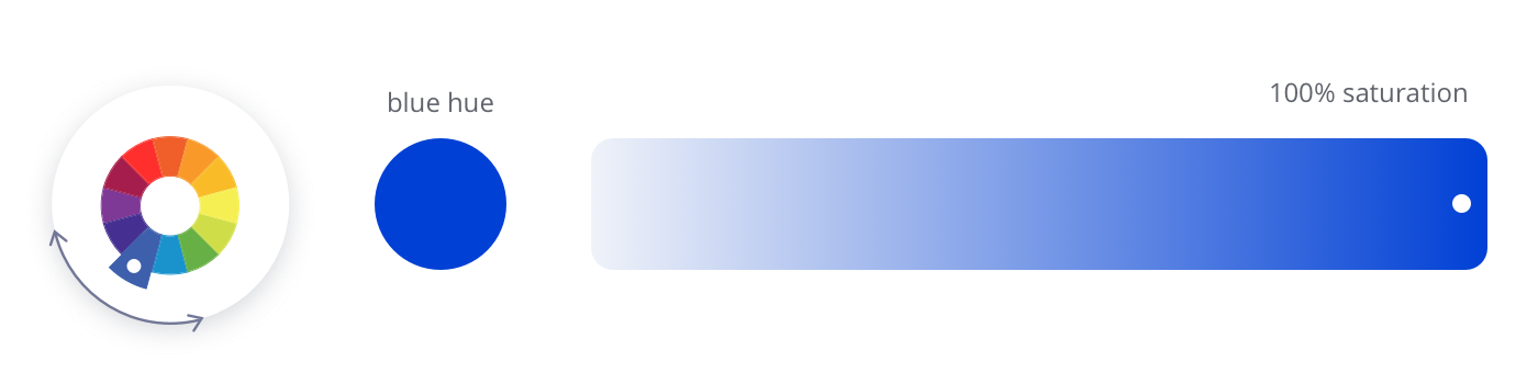 The blue hue on a color wheel; a gradient scale shows 100% saturation at the very right.