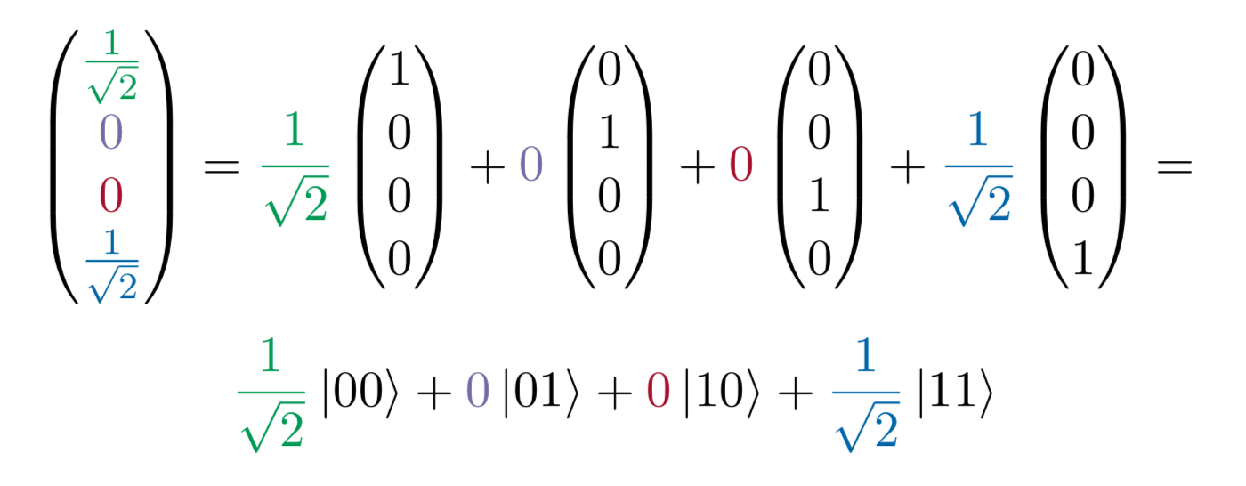 Introduction to Quantum Programming - Towards Data Science