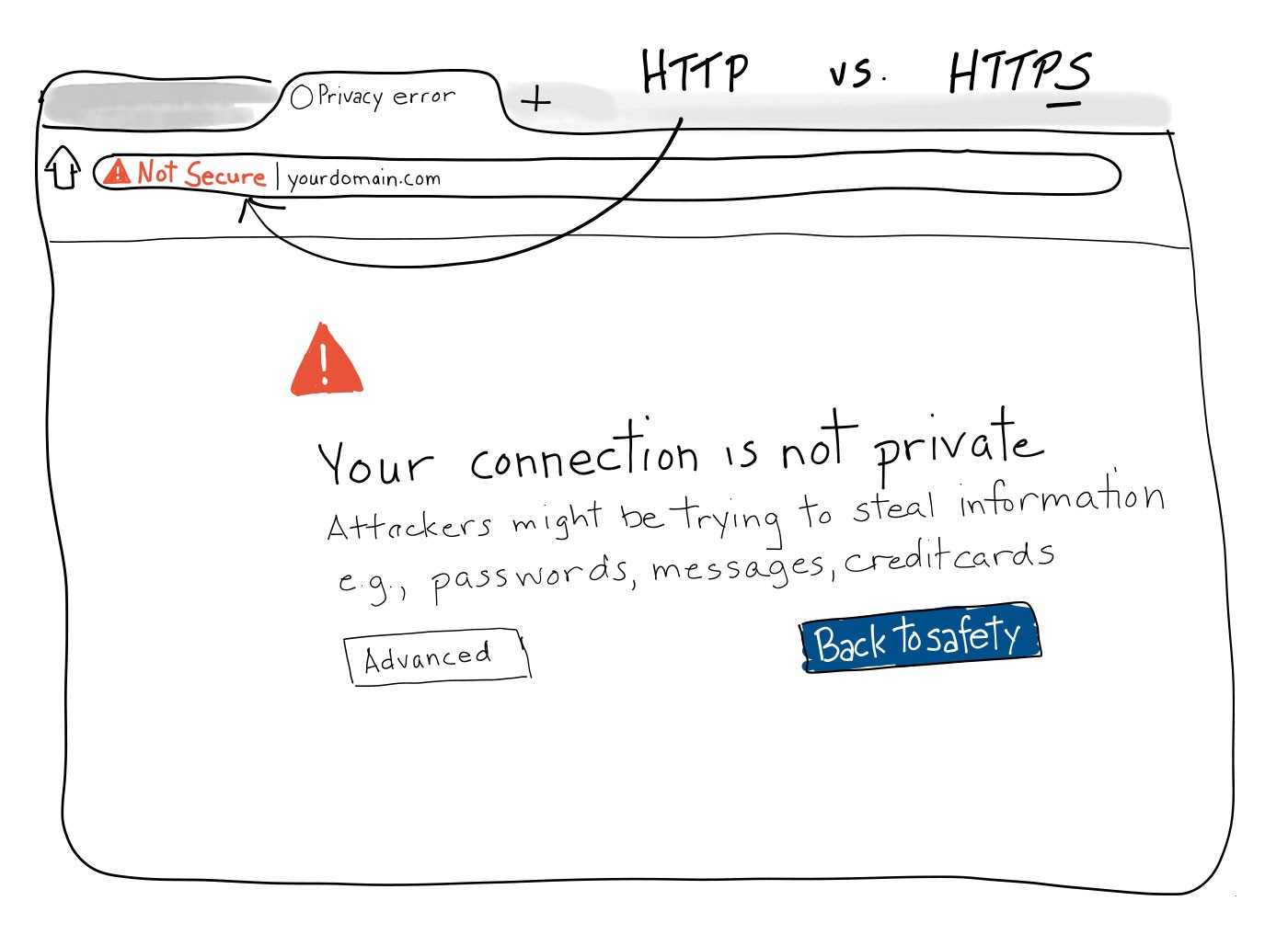 Hand-drawn illustration of the error message Chrome gives when a website is not encrypted