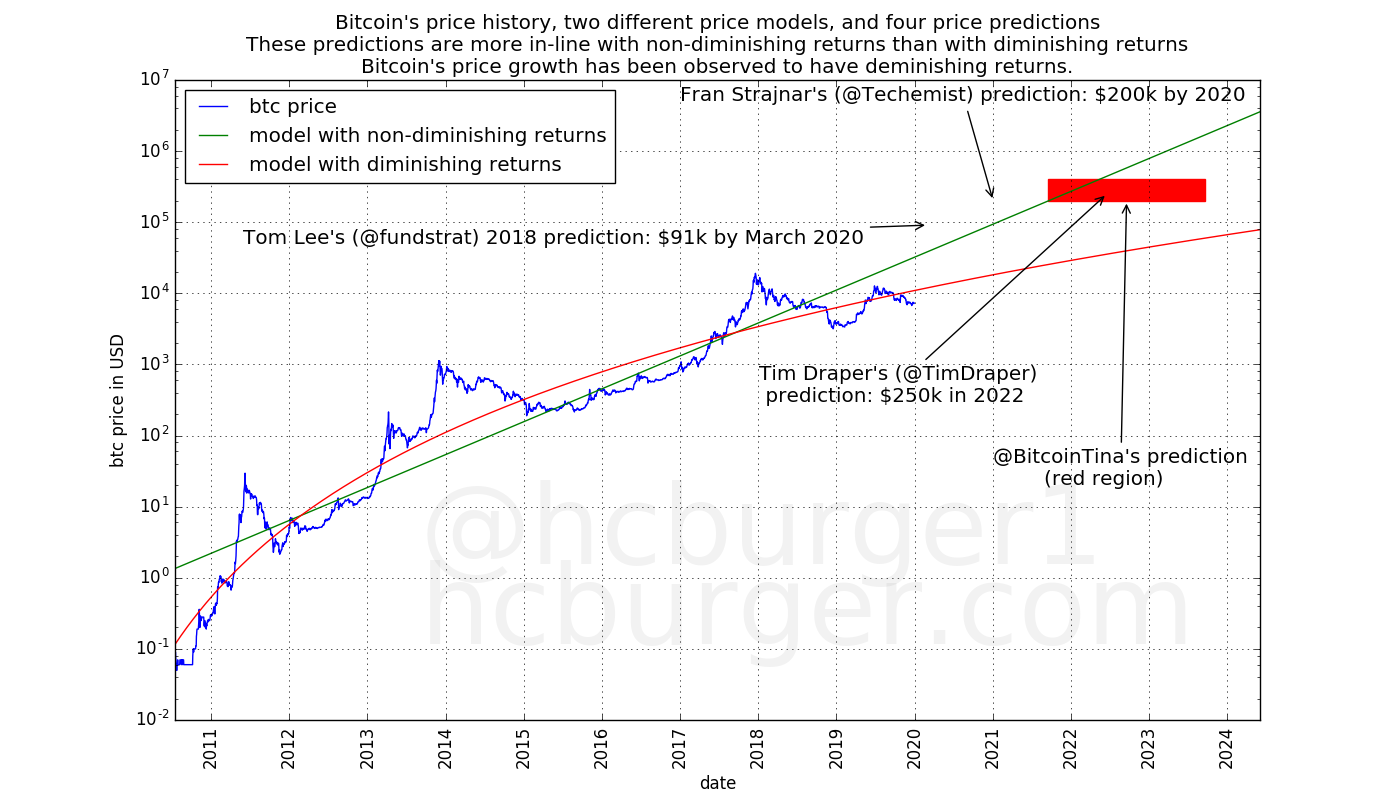 Various individuals have made price predictions that are more in line with non-diminishing returns.