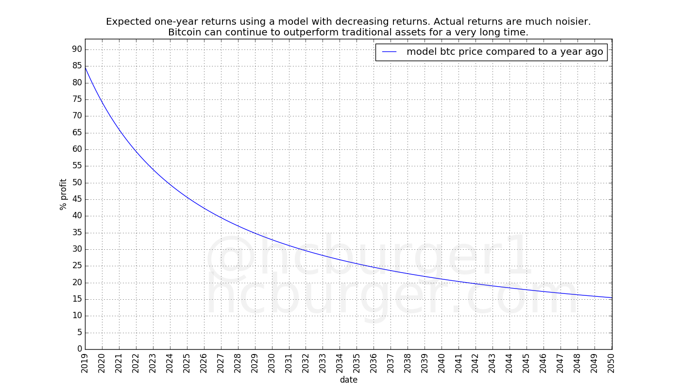 Possible long-term yearly returns with a model with diminishing returns. High returns are possible for a long time.