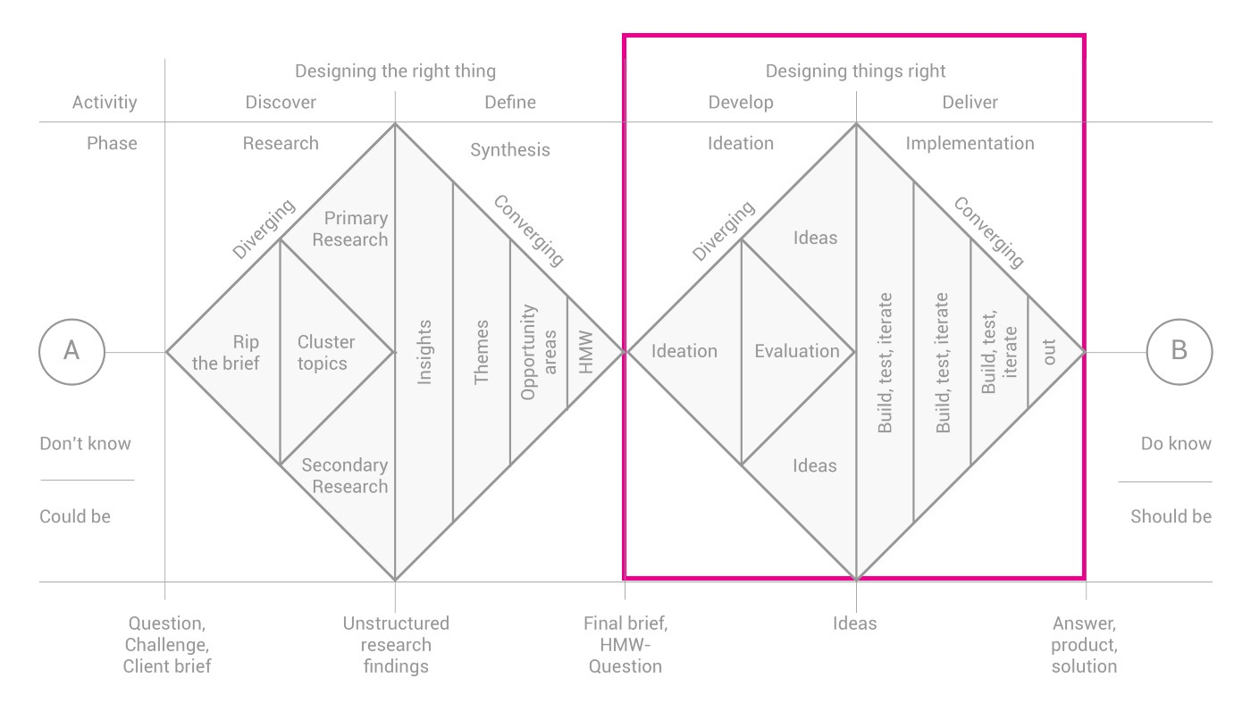 Revisiting The Ux Double Diamond A Ux Case Study By Natasha Jahchan Ux Collective