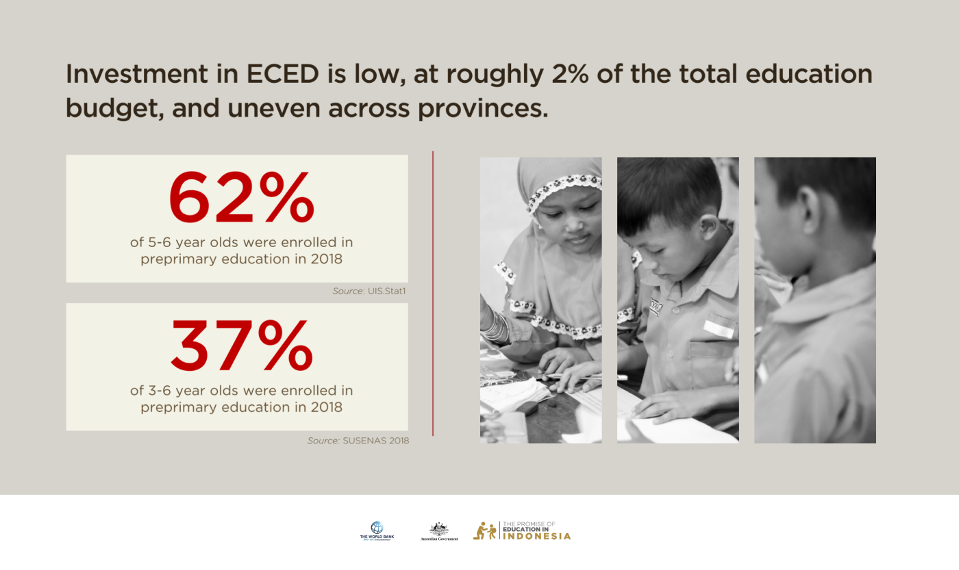 """Infographic featuring Indonesian school children, with cards showing """"62% of 5–6 year olds and 37% of 3–6 year olds were enrolled in primary education in 2018"""""""