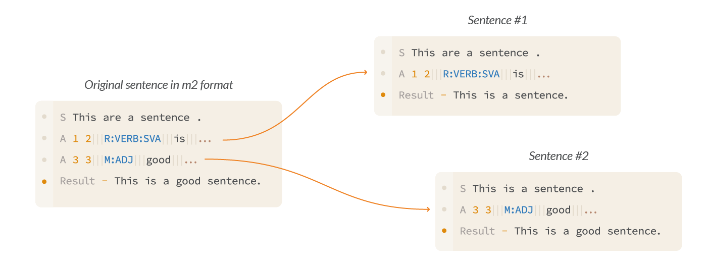 The scheme shows the results of data flattening by extending the number of sentences.