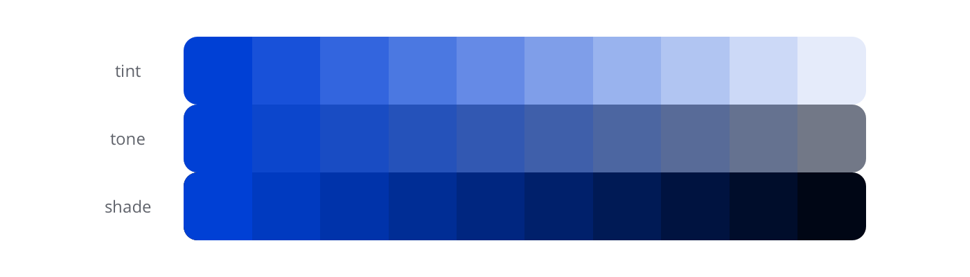 Tint: starts with a pure blue, gets lighter each step. Tone: from blue, turns greyer each step. Shade: from blue, gets darker