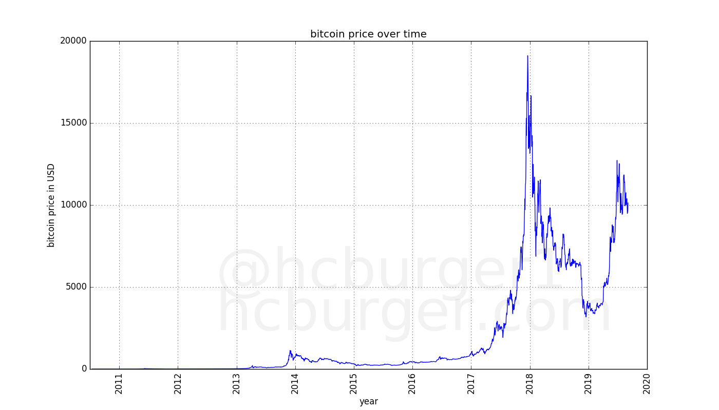 historical bitcoin prices