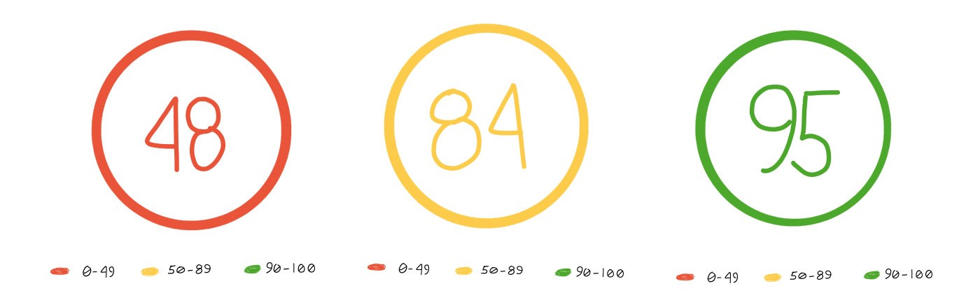 Hand-drawn illustration of Google's grading scores for speed; slow, needs improvements and fast