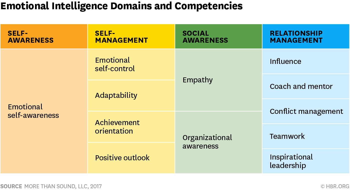 Social Emotional Intelligence Is >> Your Guide To Unpacking Social Emotional Intelligence