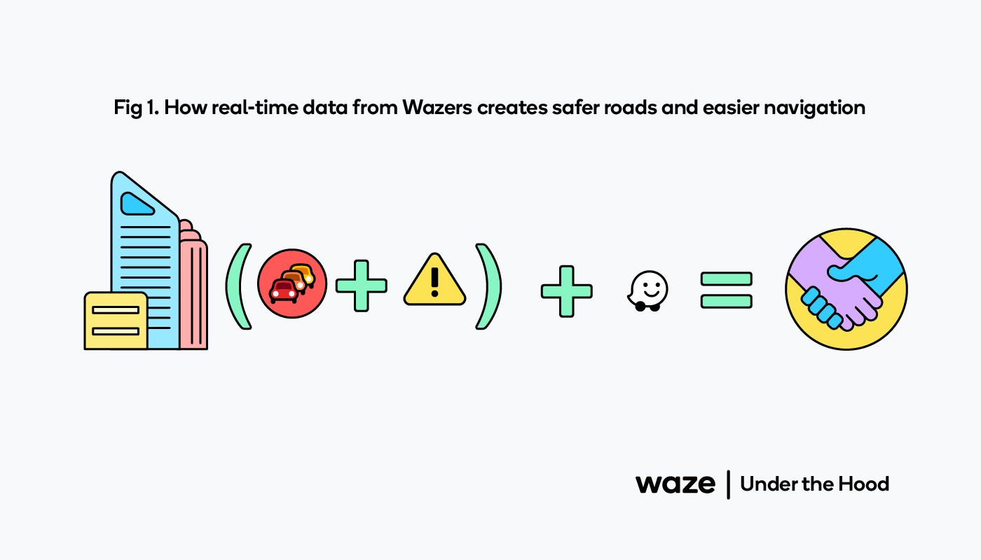Real-time data from Waze creates safer roads and easier navigation.
