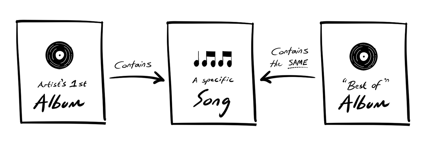 A doodle of a content model (kinda), that shows two albums that are linked to the same song.