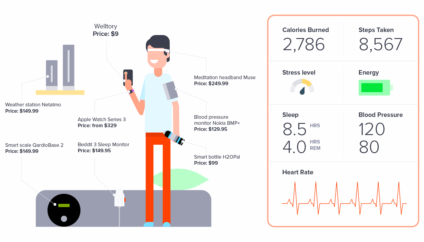 Top Gadgets You Need for a Productive and Healthy Life