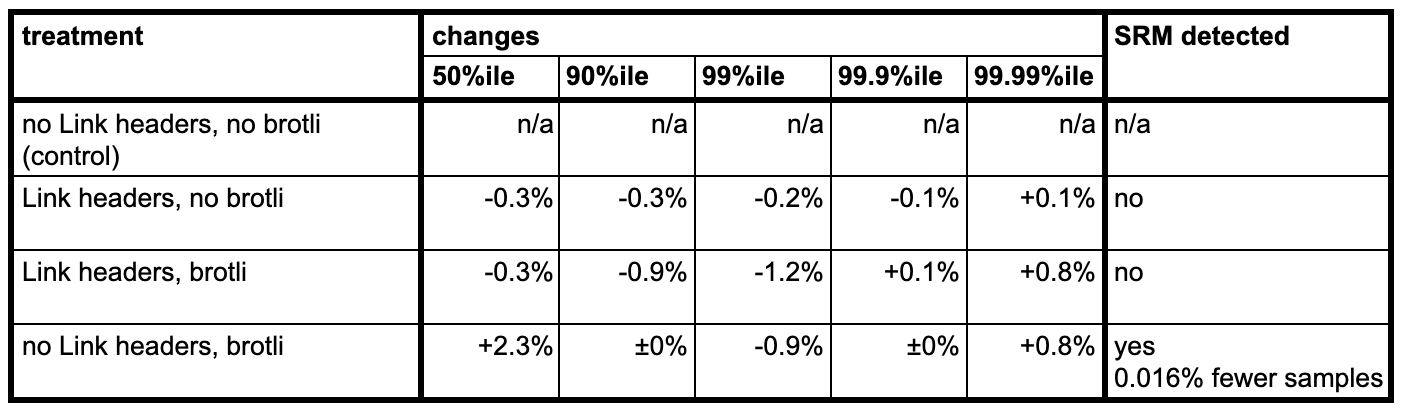 Table of effects observed when testing the interplay between brotli and Link headers on pages implemented with an early-flush