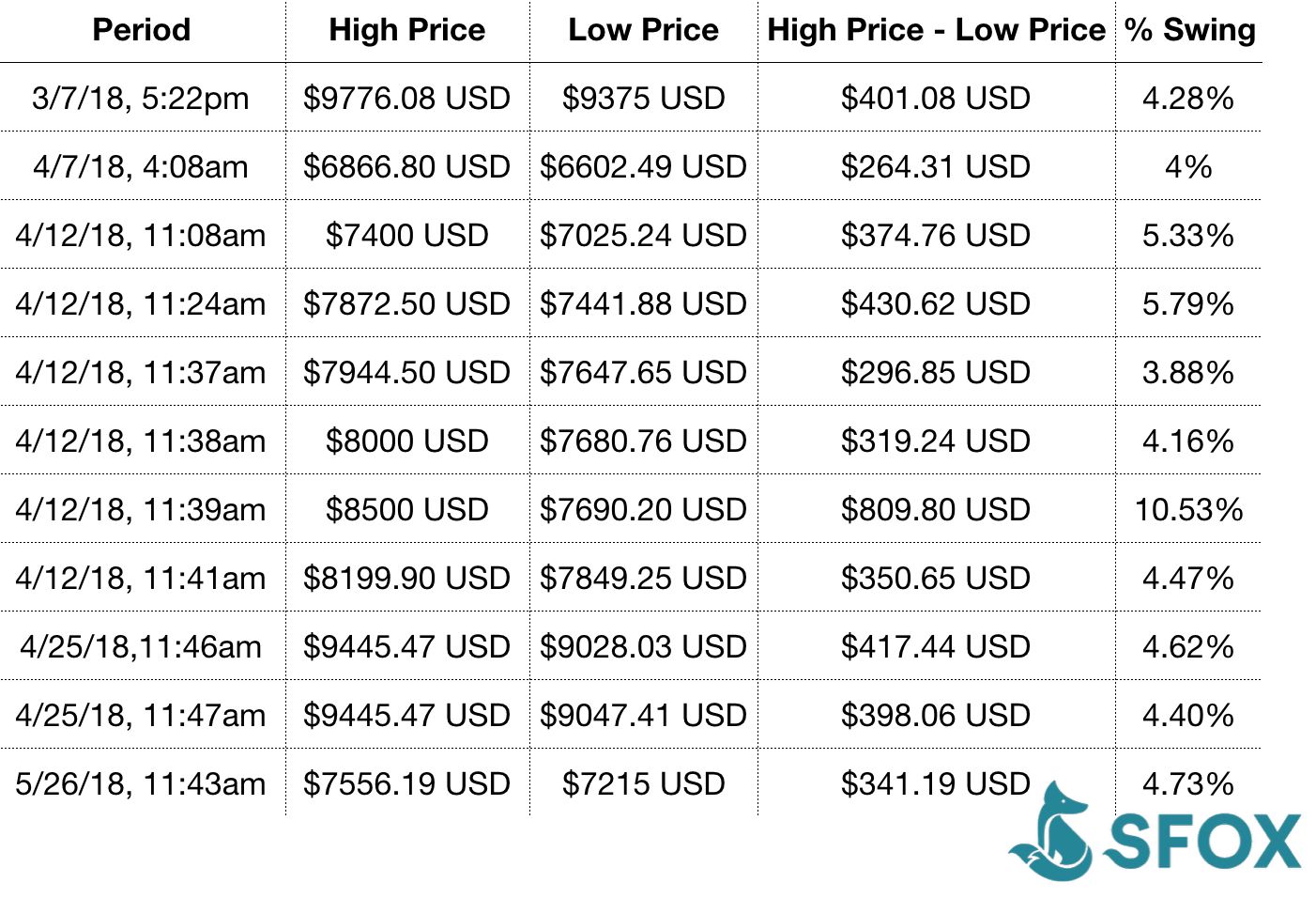Bitcoin Arbitrage: How You Can (and Can't) Profit from It