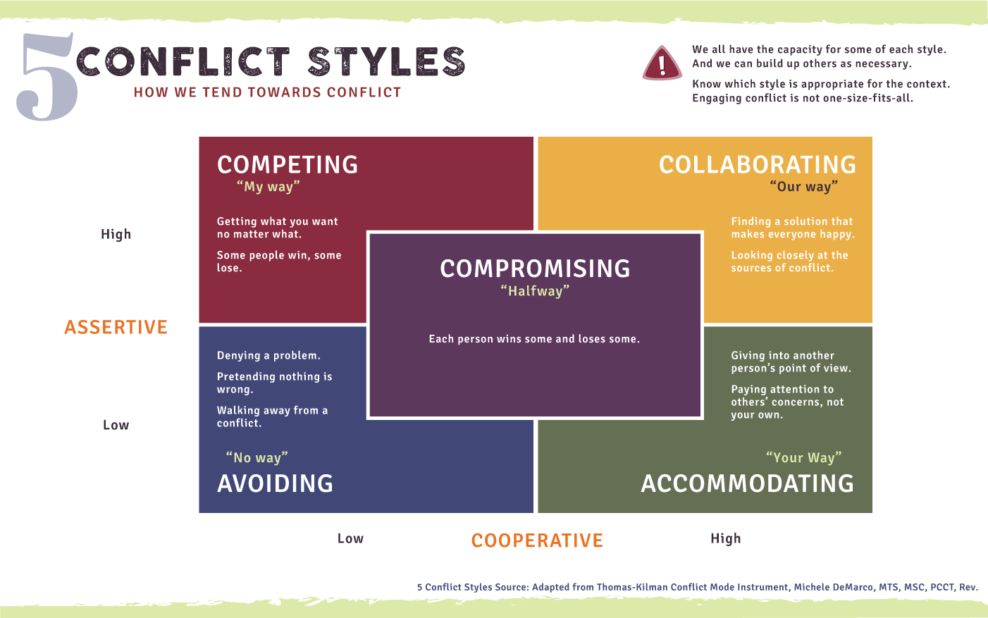 A diagram of the Five Conflict Styles.