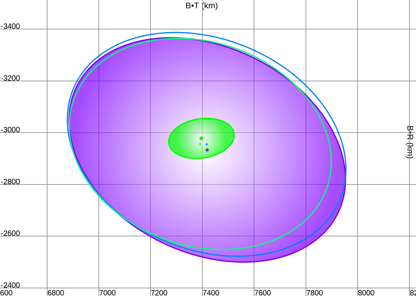 Spacecraft uncertainty ellipses on approach to Mars