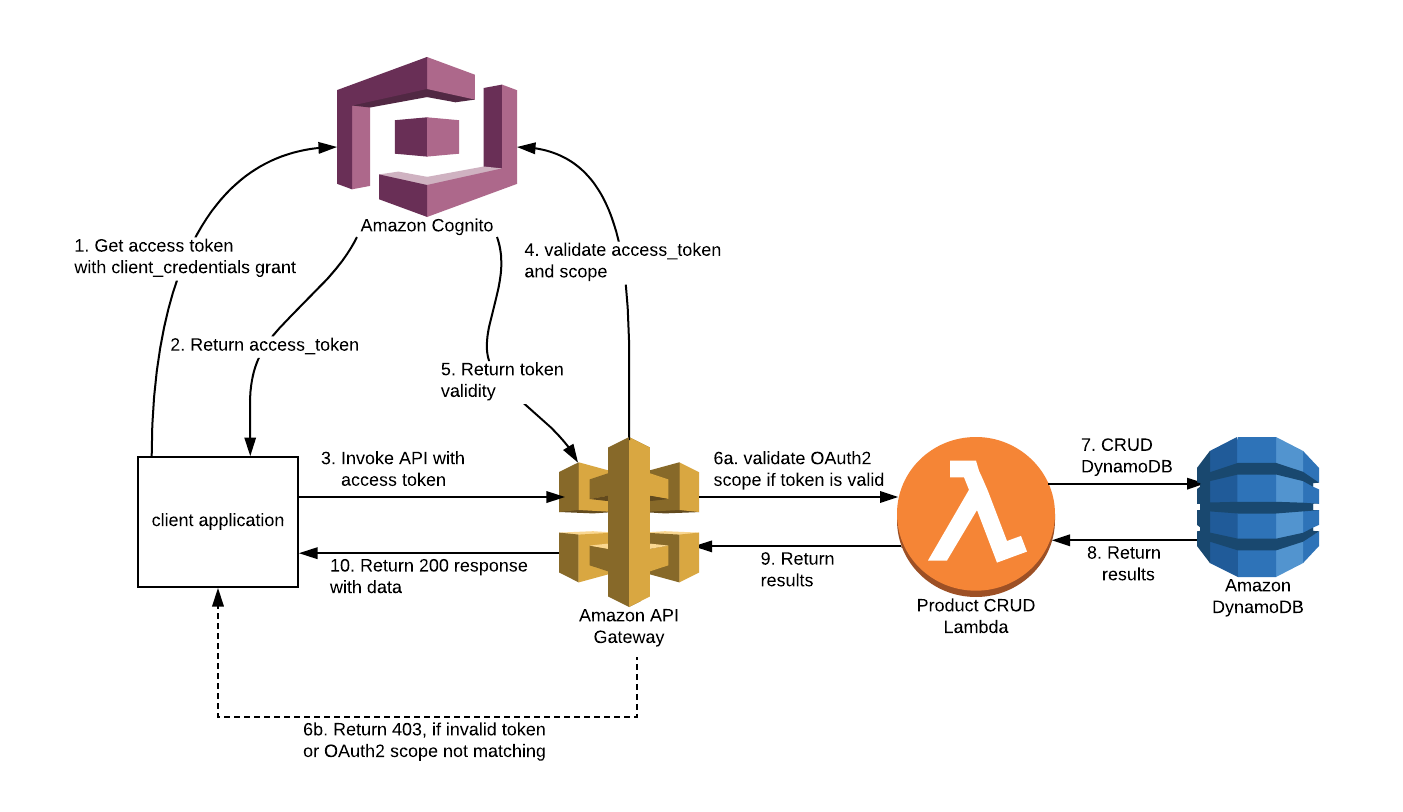 Part 1 : Securing AWS API Gateway using AWS Cognito OAuth2