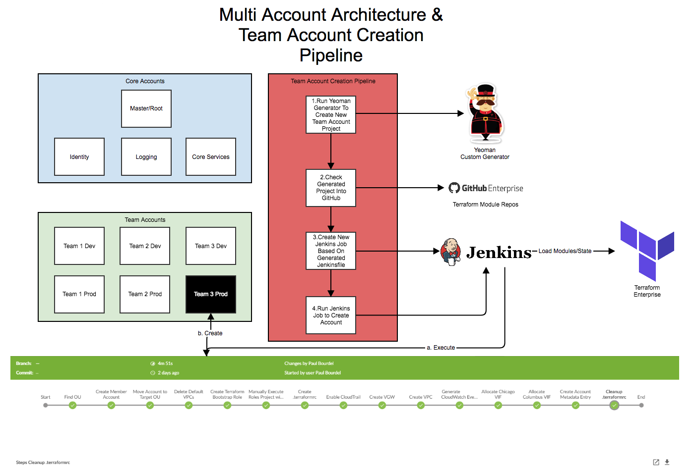 AWS Multi-Account Architecture with Terraform, Yeoman, and