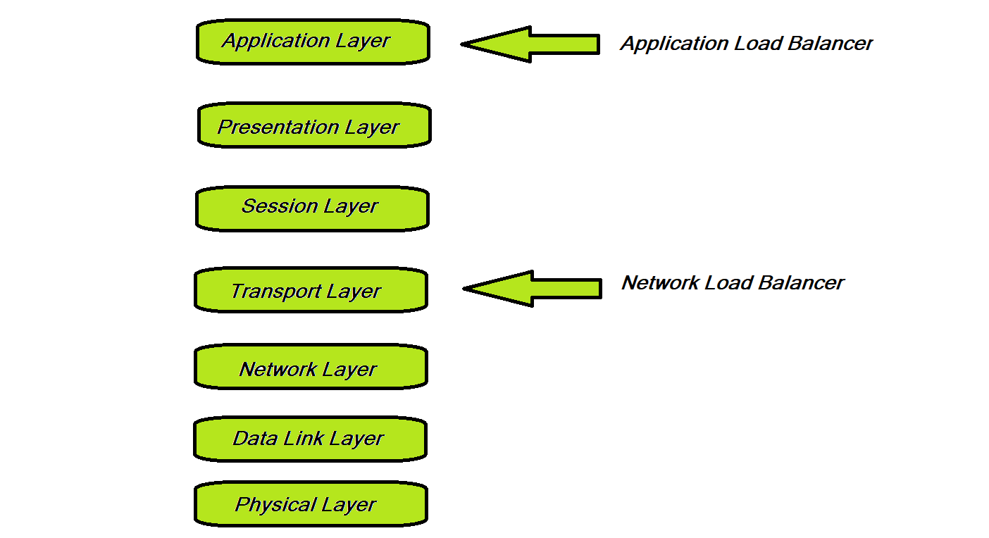 diagram of the layers in the OSI model with arrows indicating where the application load and network load balancers are used