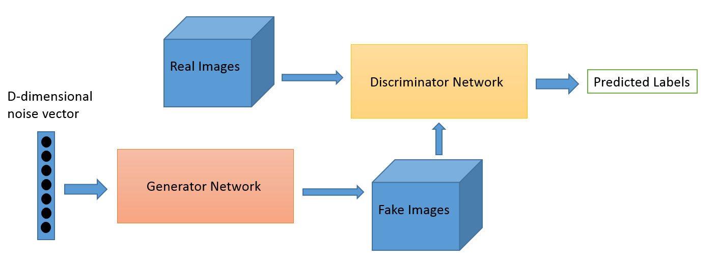 Generative Adversarial Networks (GANs) — A Beginner's Guide