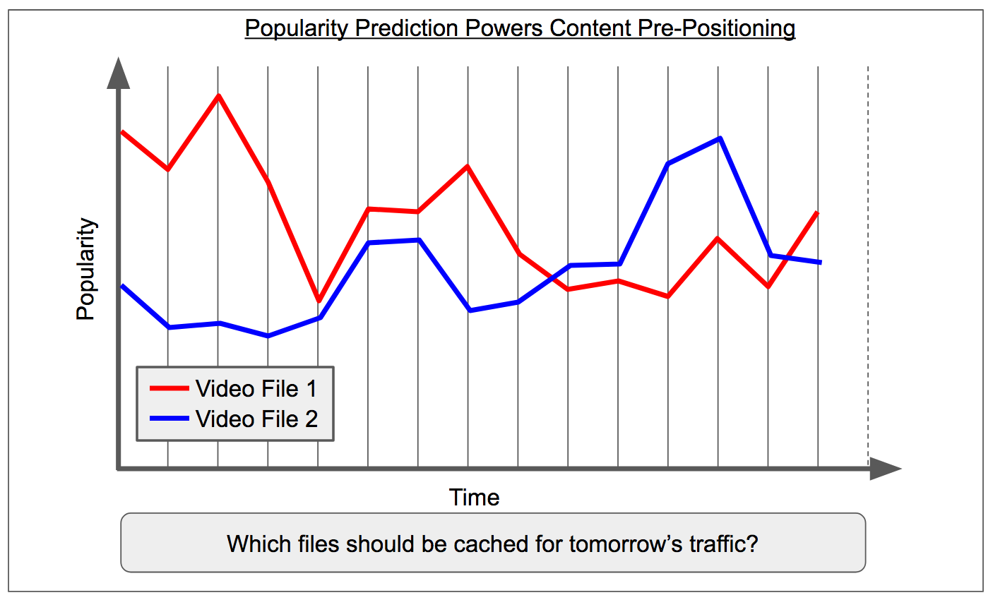 How Data Science Helps Power Worldwide Delivery of Netflix