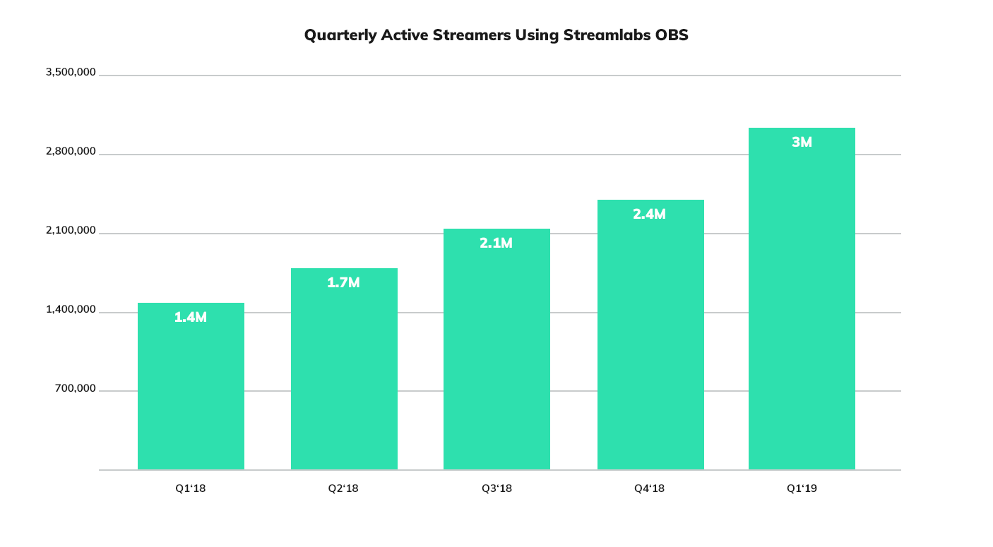 Streamlabs Q1 2019 Live Streaming Industry Report