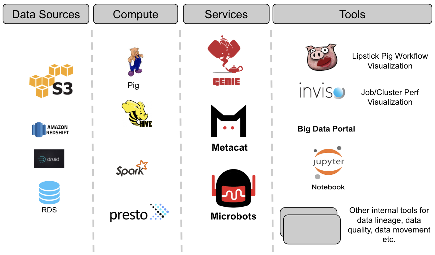 Metacat: Making Big Data Discoverable and Meaningful at Netflix