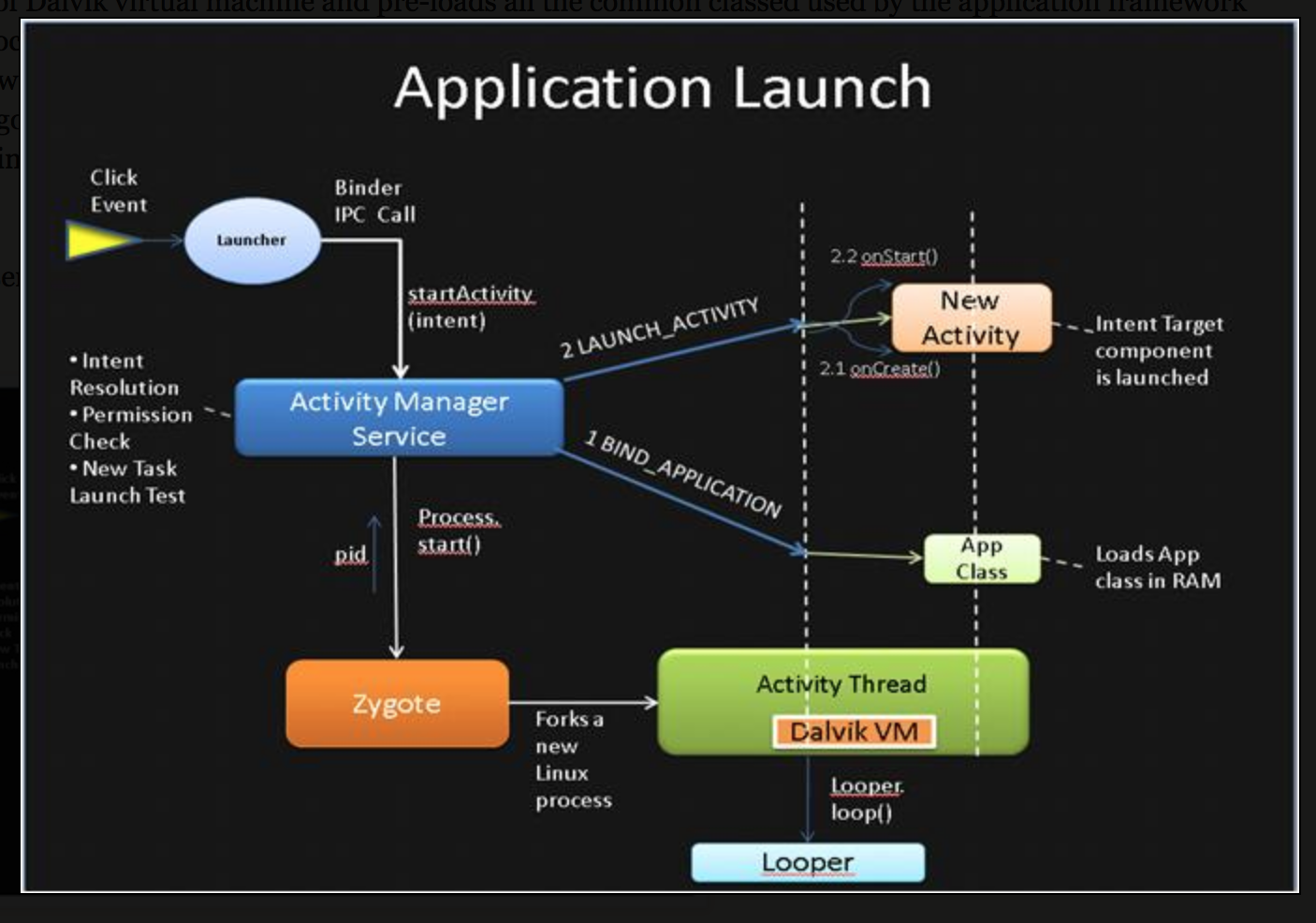 Android Application Launch explained: from Zygote to your