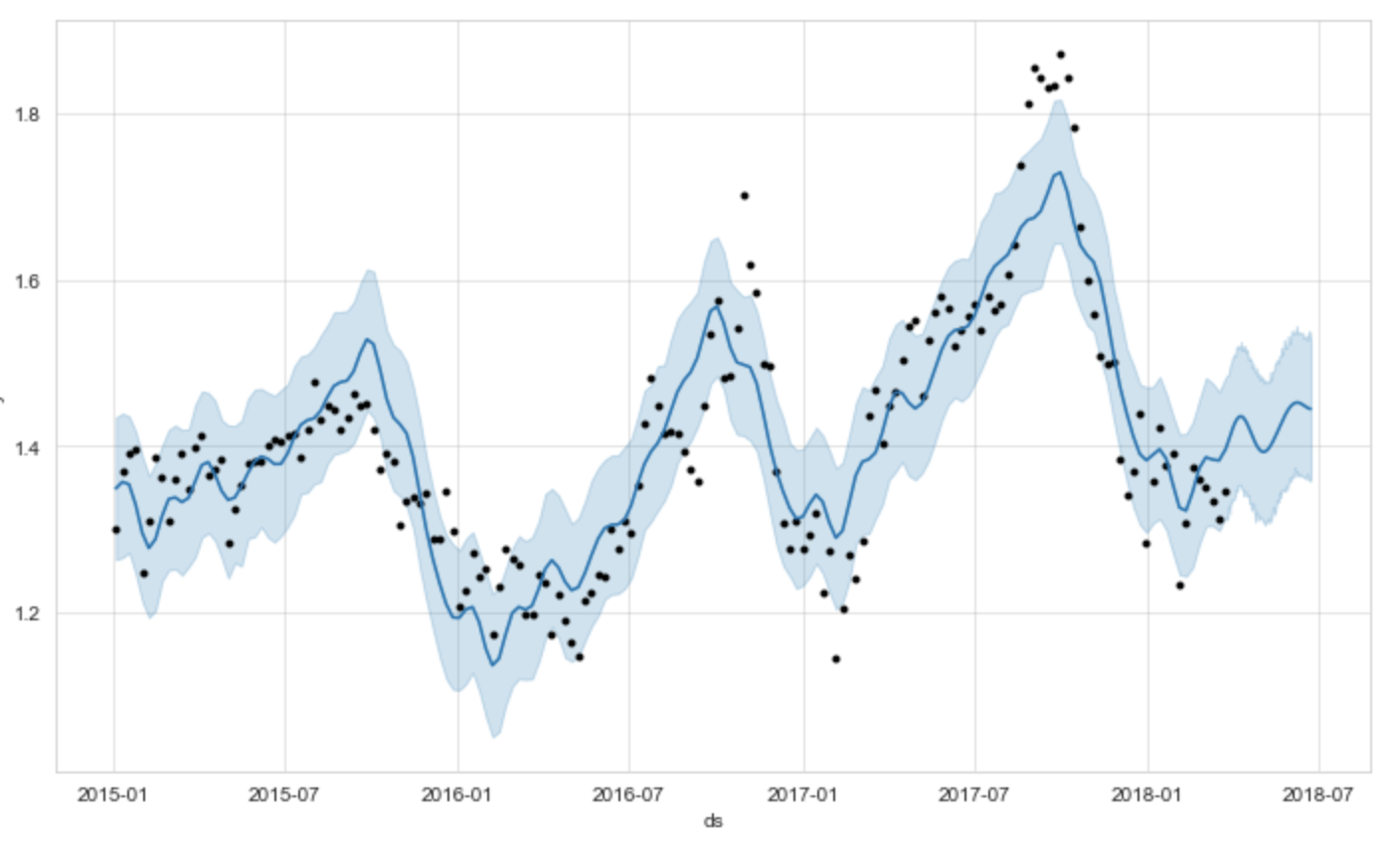 Forecasting with Prophet 🔭 - Towards Data Science