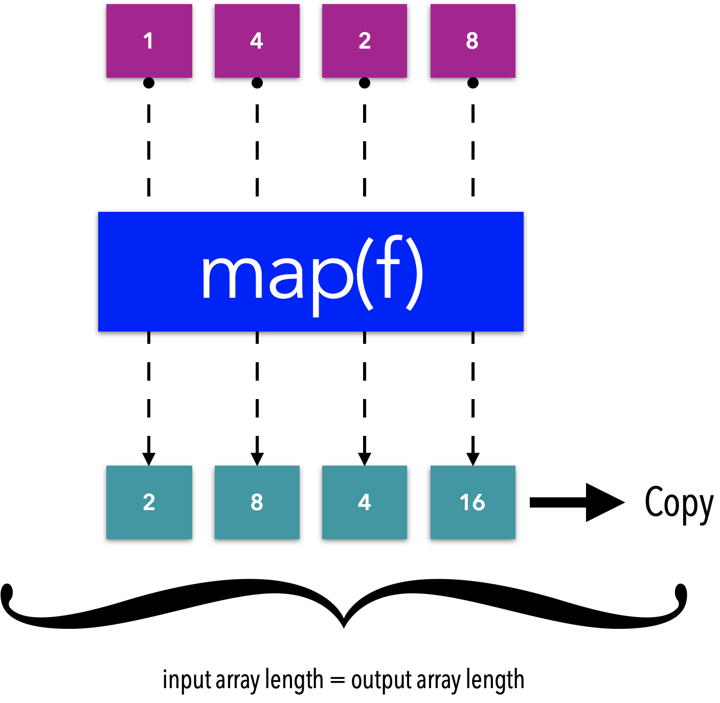 How JS map works