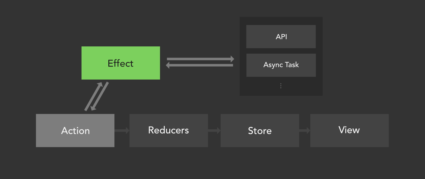 Manage Action Flow in @ngrx with @ngrx/effects - Nextzy