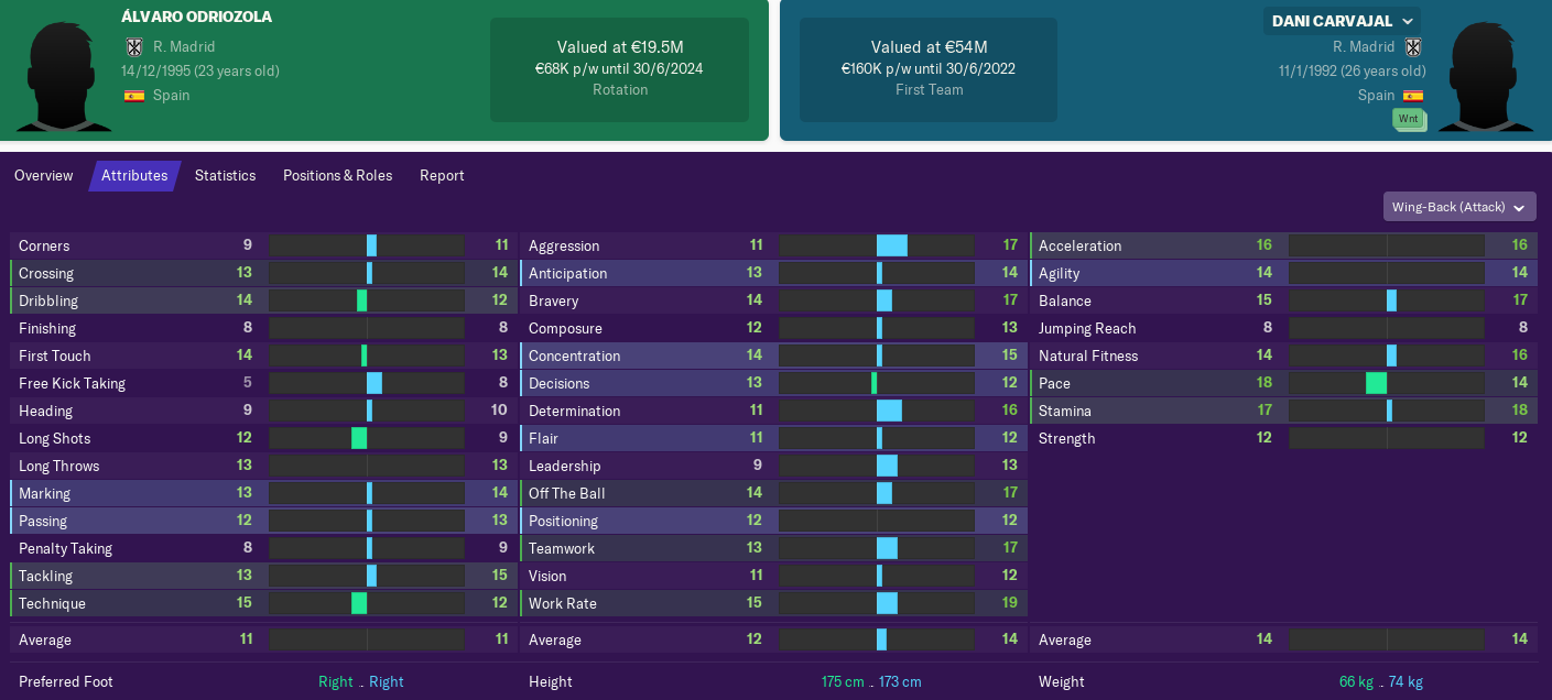 THE COMPLETE REAL MADRID YOUNGSTER GUIDE ON FM19 - Sushruta