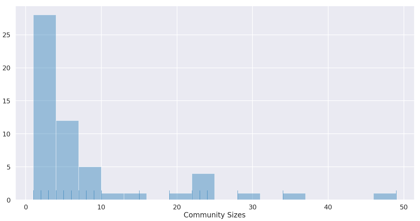 Generating A Twitter Ego-Network & Detecting Communities