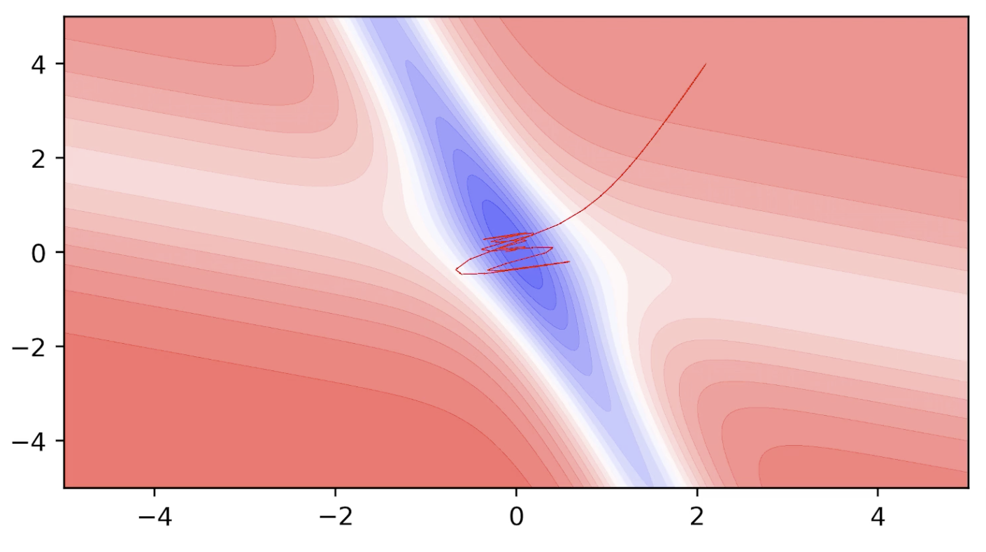 More on Gradient Descent Algorithm and other effective