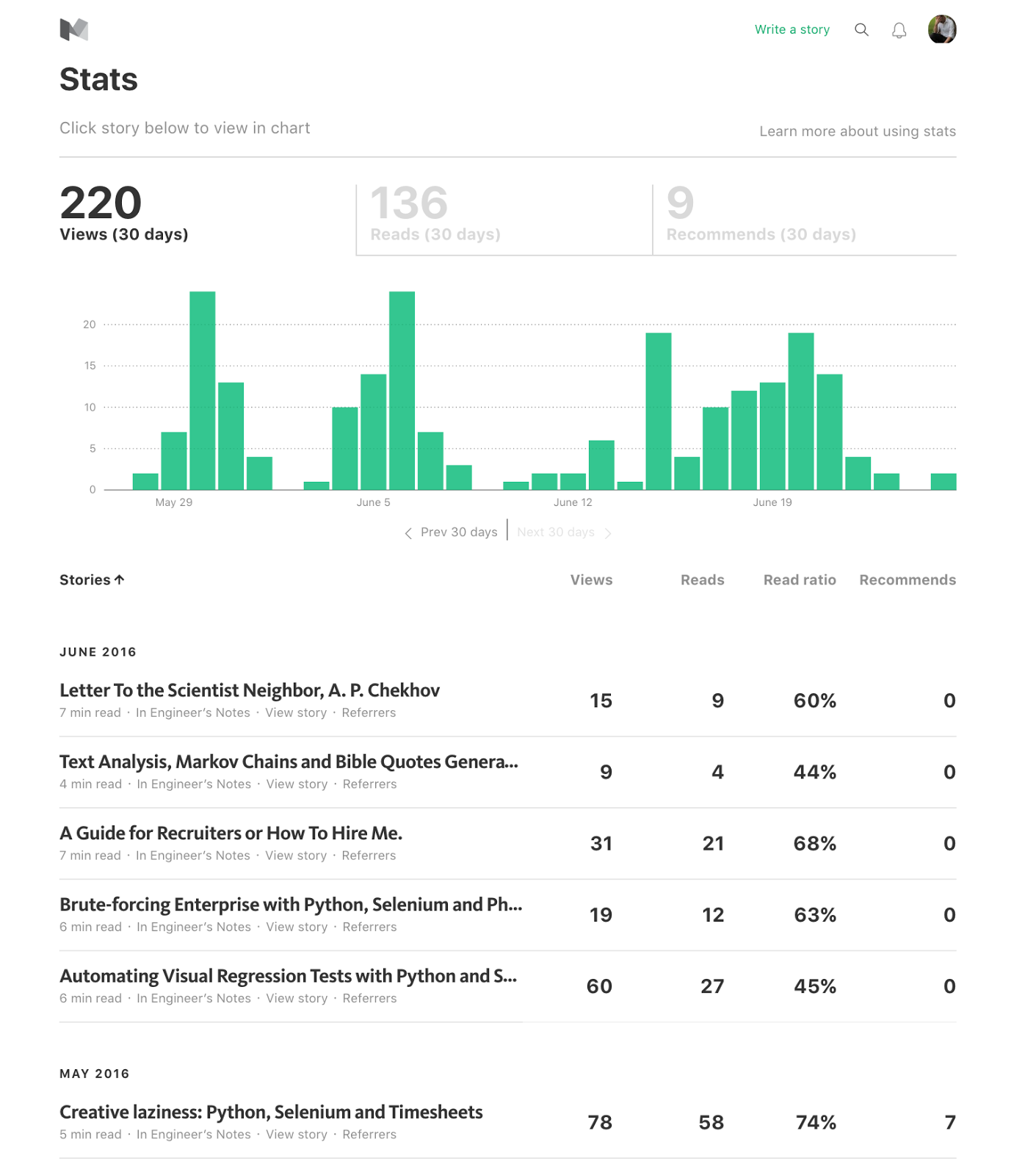 Doing Your Job For You: Redesigning the Medium Stats Page